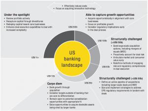 Figure 4 US banking landscape