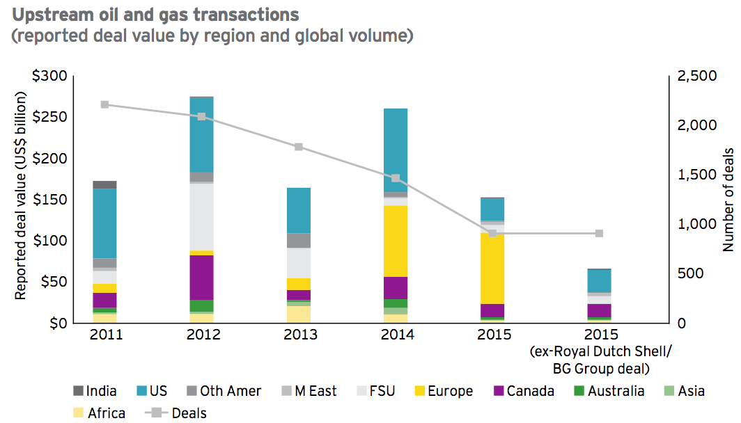 Figure 4 Upstream oil and gas transactions 2015