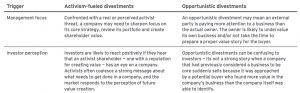 Figure 5 Potential reasons for such varying success between divestments