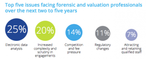 Figure 5 Top five issues facing forensic and valuation professionals