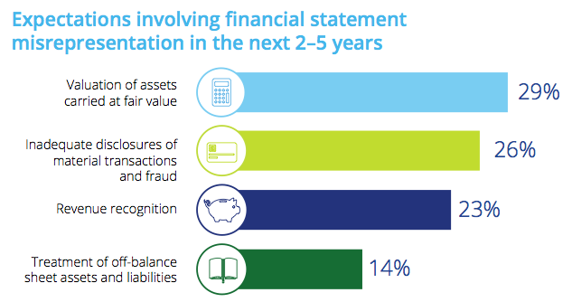 Figure 6 Expectations involving financial statement misrepresentation