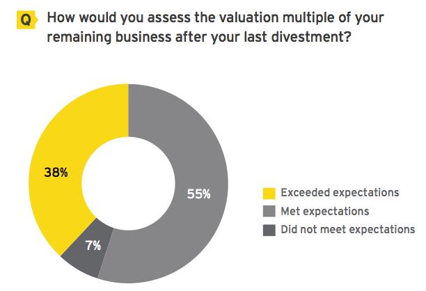 Figure 7 Prove divestment value to investors