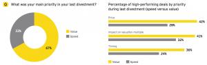 Figure 8 Priority in last divestment