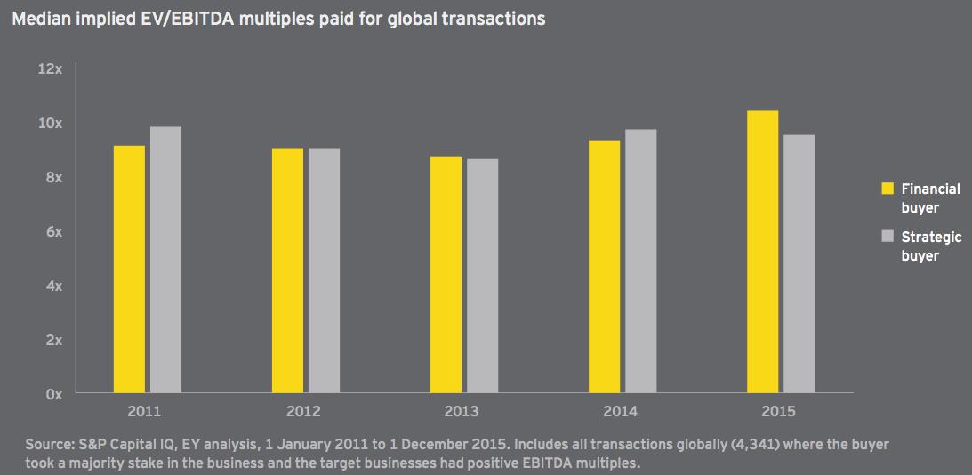 Figure 9 Median implied EV/EBITDA multiples paid for global transactions