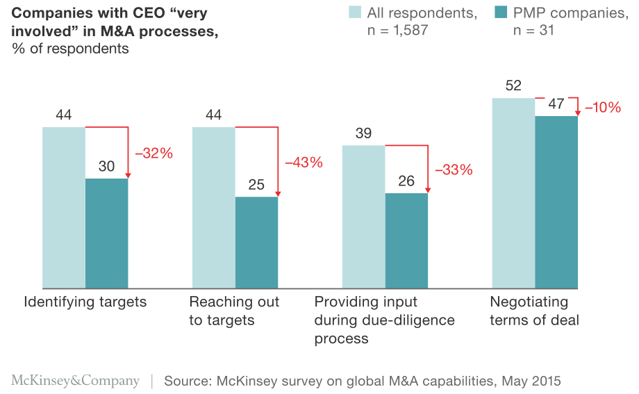 Exhibit 1 Companies with CEO very involved in M&A processes