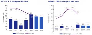 Figure 1 Macro-Economic Factors Impacting Non-Performing Loans
