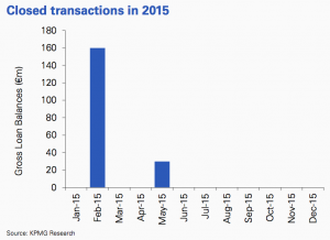 Figure 10 Figure 10 Closed transactions in 2015 Belgium