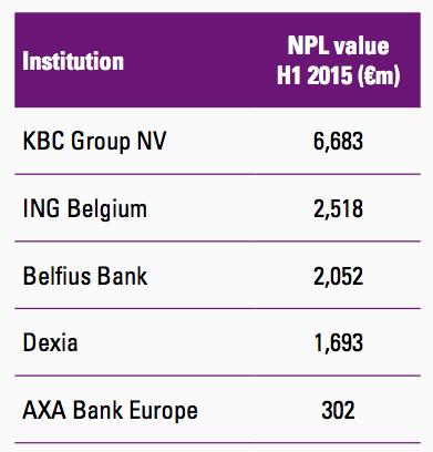 Figure 12 Belgium banks