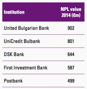 Figure 16 Bulgarian banks