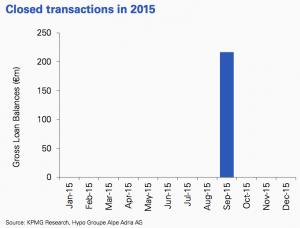 Figure 18 Closed transactions 2015 Croatia