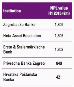 Figure 20 Croatian banks