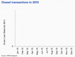 Figure 22 Closed transactions 2015 France