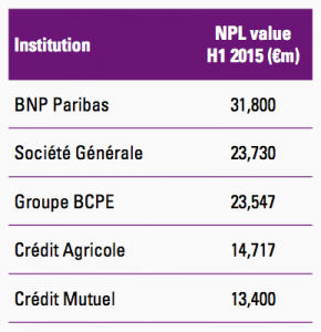 Figure 24 French banks