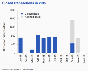 Figure 26 Closed transactions 2015 Germany