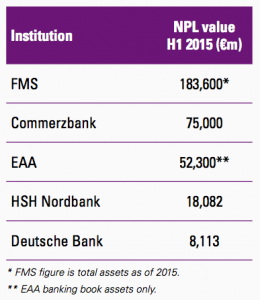 Figure 28 German banks