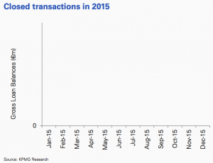 Figure 30 Closed transactions 2015 Greece