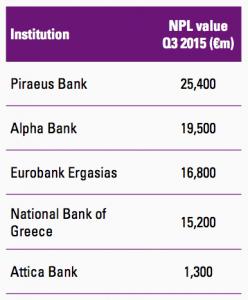 Figure 32 Greek banks