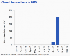 Figure 34 Closed transactions 2015 Hungary.