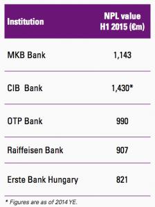 Figure 36 Hungarian banks