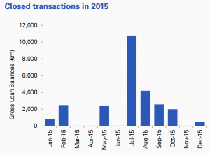 Figure 38 Closed transactions 2015 Ireland