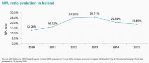 Figure 41 NPL ratio evolution in Ireland