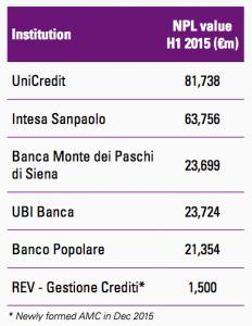 Figure 44 Italian banks
