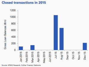 Figure 46 Closed transactions 2015 Netherlands
