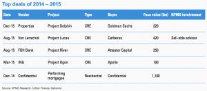 Figure 47 Top deals 2014–2015 Netherlands