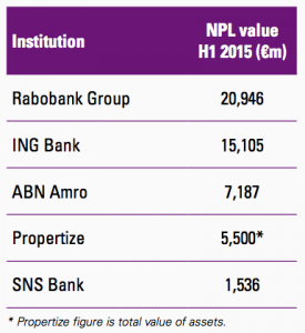 Figure 48 Dutch banks
