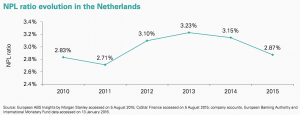 Figure 49 NPL ratio evolution Netherlands