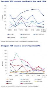 Figure 5 Investor Outlook for European ABS