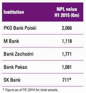 Figure 52 Polish banks