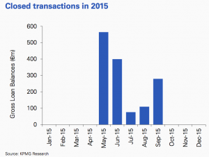 Figure 54 Closed transactions 2015 Portugal