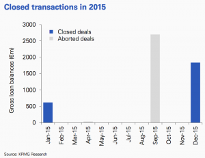 Figure 58 Closed transactions 2015 Romania