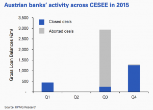 Figure 6 Austrian banks' activity across CESEE in 2015