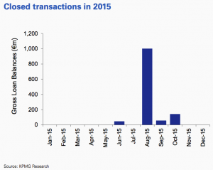 Figure 62 Closed transactions 2015 Russia