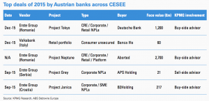 Figure 7 Top deals of 2015 by Austrian banks across CESEE