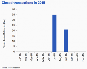 Figure 70 Closed transactions in 2015 Serbia