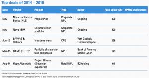 Figure 75 Top deals 2014–2015 Slovenia