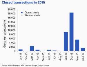 Figure 82 Closed transactions 2015 UK