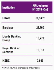 Figure 84 Banks in UK