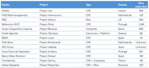 Figure 91 Transaction tracker 2015-ongoing deals