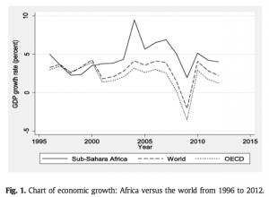 Figure 1 Chart of economic growth: Africa versus the world from 1996 to 2012