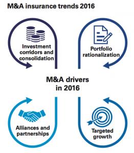 Figure 1 M&A insurance trends 2016