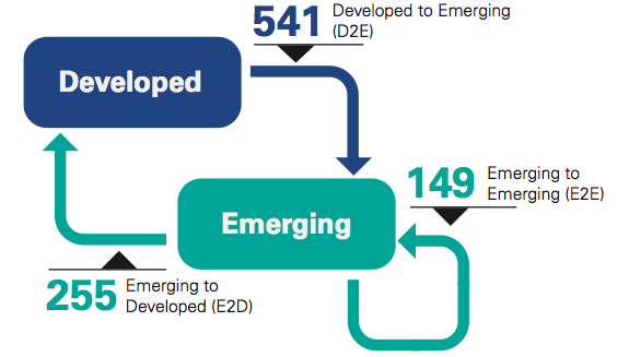 Figure 1 Number of D2E deals