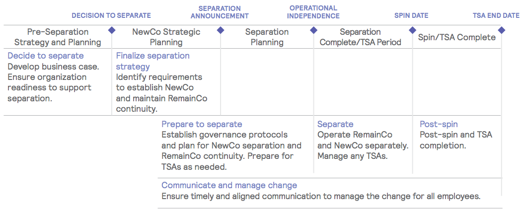 Figure 18 Separation Deal Flow Process