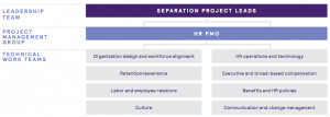 Figure 19 Separation Project Leads