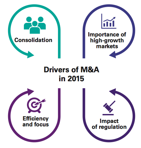 Figure 2 Drivers of M&A in 2015