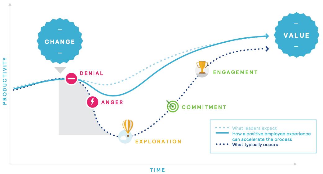 Figure 23 Effective Communication