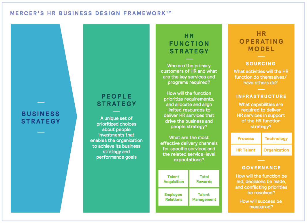 Figure 24 HR Business Design Framework